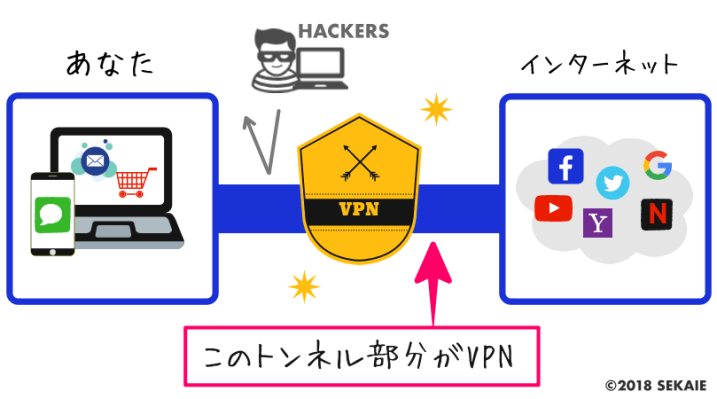 VPN図解