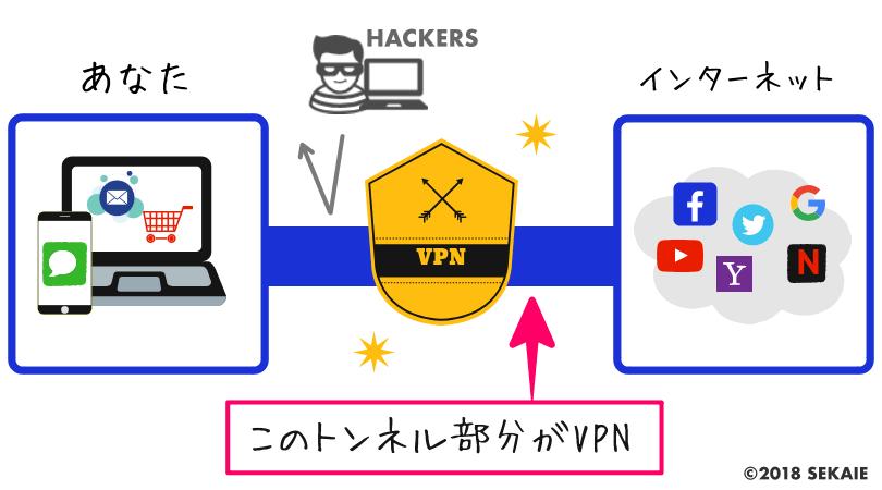VPN図解、VPNとは