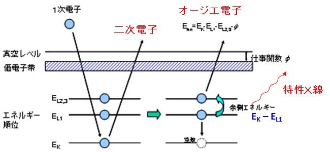 生活と無機化學(電子衝突と局所・表面分析) 技術情報館 ...