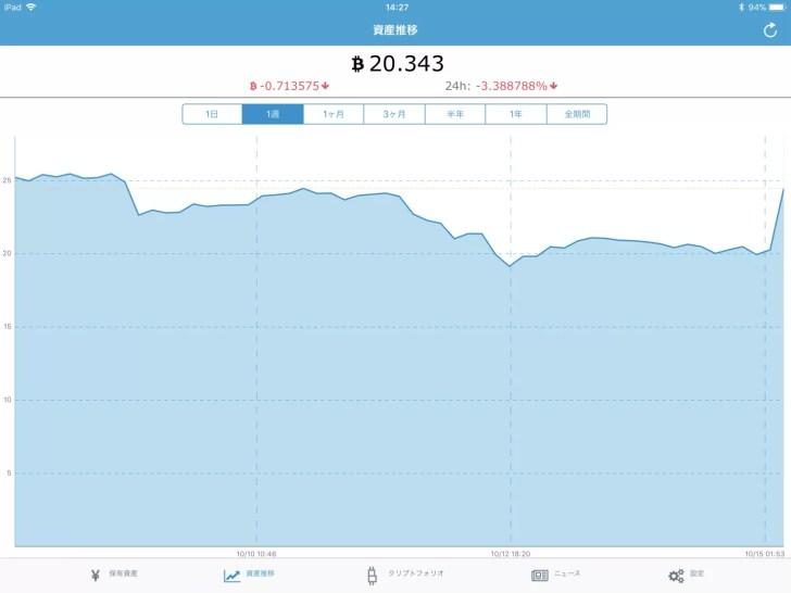 仮想通貨の総資産ポートフォリオ