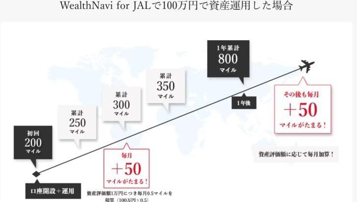 Wealthnavi for JALのキャンペーン内容