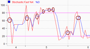 Sinyal-Jual-Stochastic-Oscillator