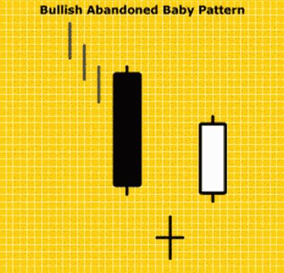 Bullish Abandoned Baby