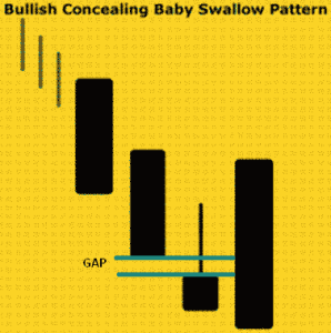Pola Candlestick Bullish Concealing Baby Swallow