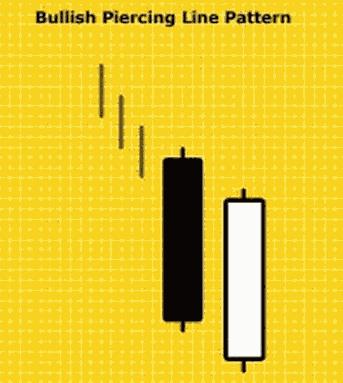Pola Candlestick Bullish Piercing Line