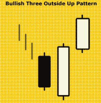 Pola Candlestick Bullish Three Outside Up