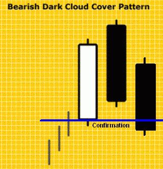 Konfirmasi Bearish Dark Cloud Cover