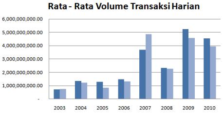 Volume-Transaksi-Saham
