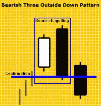 Pola Candlestick Bearish Three Outside Down