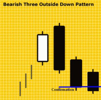 Konfirmasi Bearish Three Outside Down