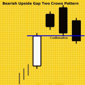 Konfirmasi Bearish Upside Gap Two Crows