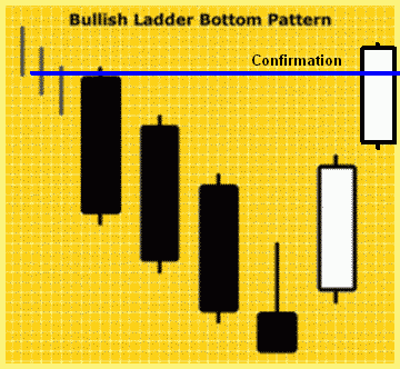 Konfirmasi Bullish Ladder Bottom