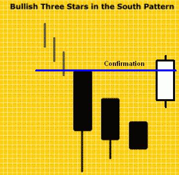 Konfirmasi Bullish Three Star In South