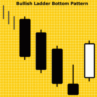 Pola Candlestick Bullish Ladder Bottom