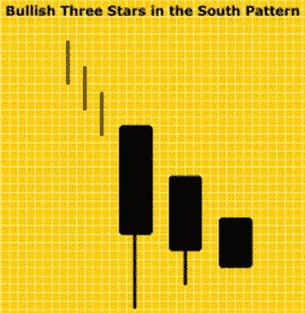 Pola Candlestick Bullish Three Stars In South