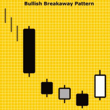 Pola Candlestick Bullish Breakaway