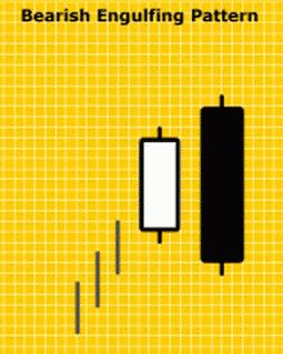 Seri Indikator Analisis Teknikal: Pola Candlestick Bearish Engulfing