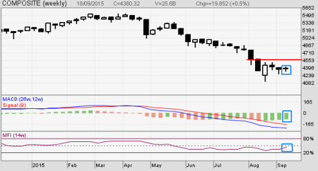 Analisa Bursa Saham Indonesia / BEI Mingguan