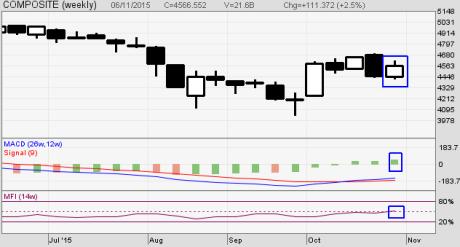 Analisa Mingguan Bursa Saham Indonesia/BEI
