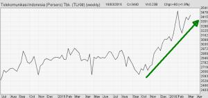 Line Chart (Grafik Garis) Mingguan