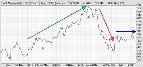Line Chart (Grafik Garis)