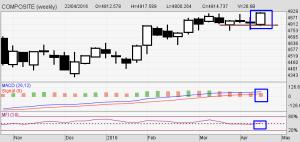 Analisa Mingguan Bursa Saham Indonesia (BEI)