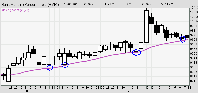 Seri Indikator Analisis Teknikal (TA): Moving Average (MA) Sebagai Support
