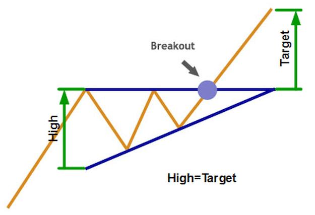 13 Pola Grafik (Chart Patterns) Yang Perlu Diketahui