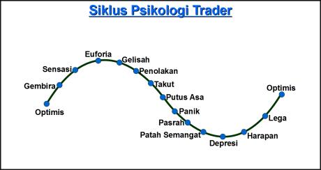 Siklus Psikologi Trader Saham/Forex