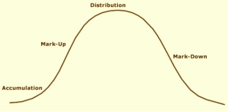 Siklus Bursa Saham