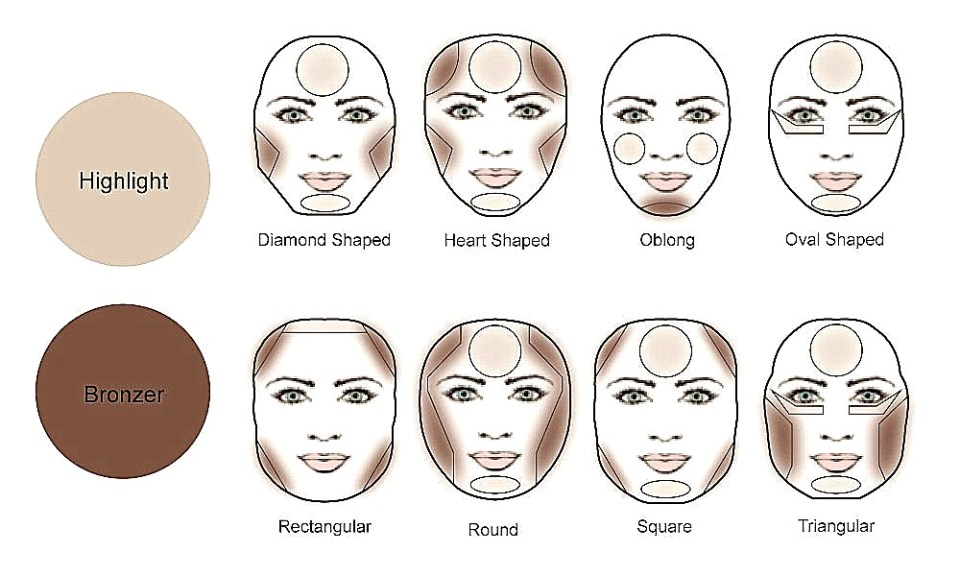 Rozjaśnianie i przyciemnianie twarzy