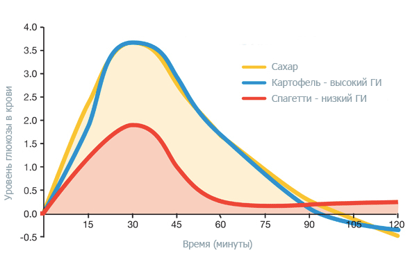 Изменение уровня глюкозы в крови при усвоении углеводов