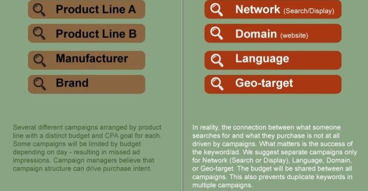 adwords infografikas