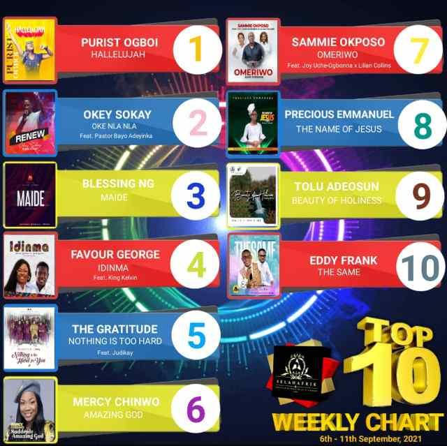 SelahAfrik Top 10 Gospel Chart 6 – 11th Sept, 2021 - Amazing God
