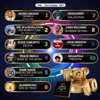 SelahAfrik Official Top 10 Gospel Chart Of The Week | 18th – 23rd Oct, 2021