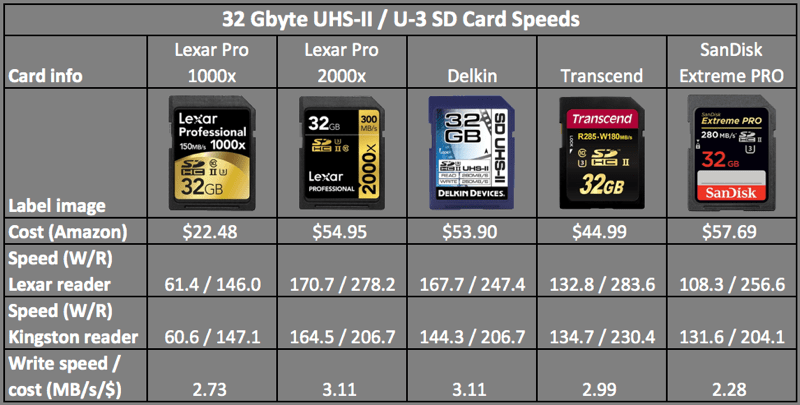 SDHC speed comparison table