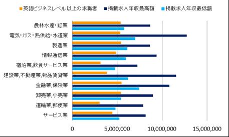 英語ビジネスレベル以上の求職者のグラフ
