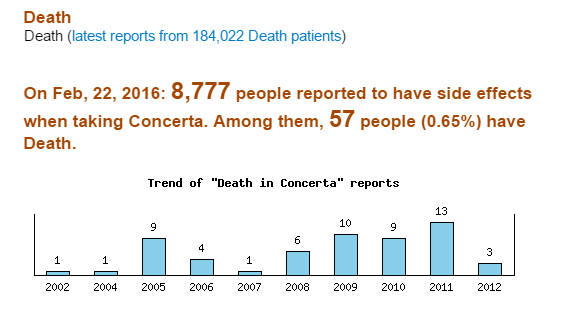 Could Concerta cause Death eHealthMe.com