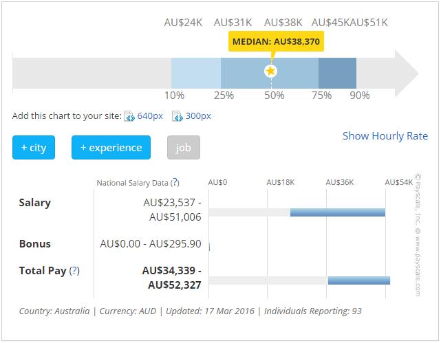 オーストラリアの保育士の平均年収グラフ