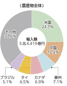 日本の主要農産物輸入の国別割合