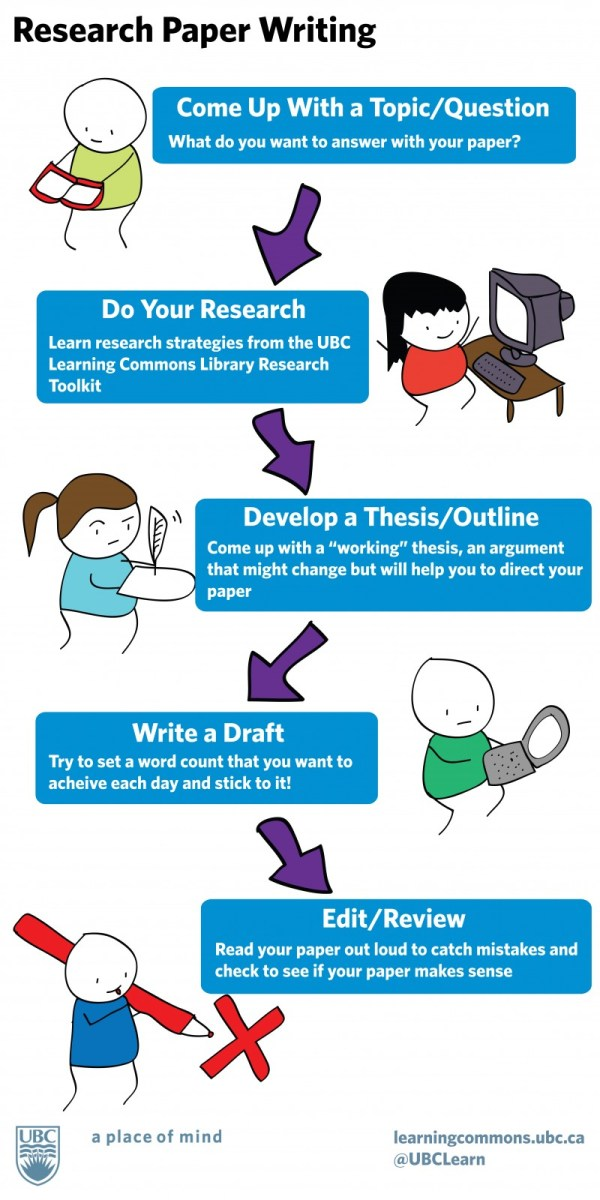 Excellent Tips on Research Paper Writing | Educational ...
