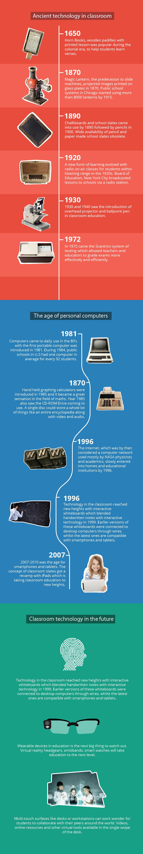 Evolution of EdTech