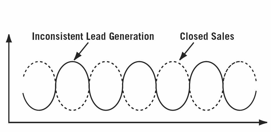 The Lead Generation Cycle (SHIFT at www.millionairesystems.com)
