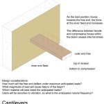 Cantilevered Staircases Selfbuild