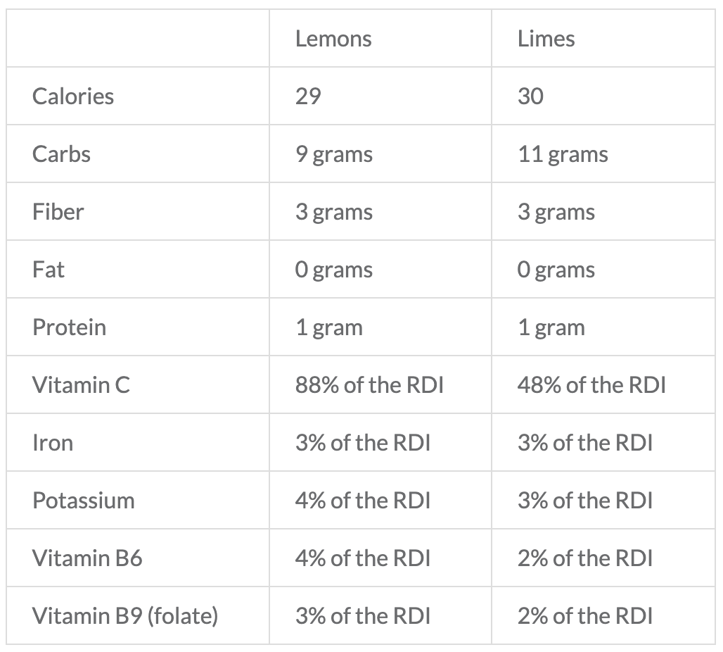 difference between lemons limes nutrients