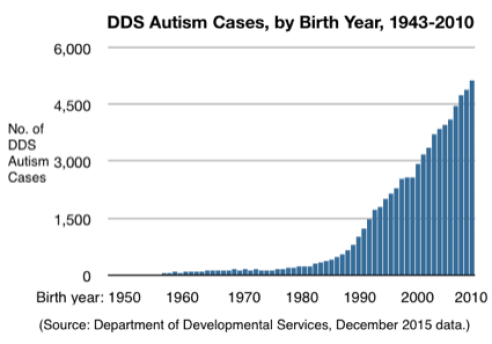 Vitamin D deficiency linked to autism