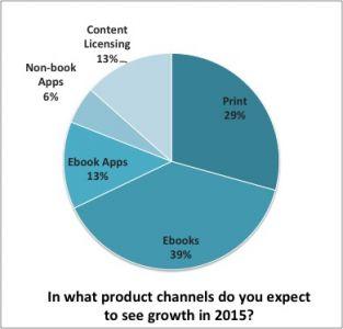 Survey Graph1