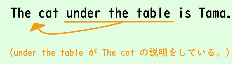 名詞を説明する前置詞in