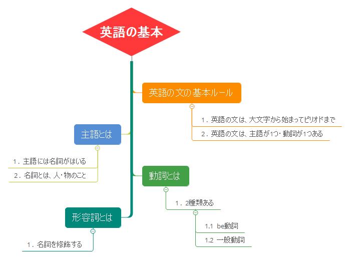 英語の基本