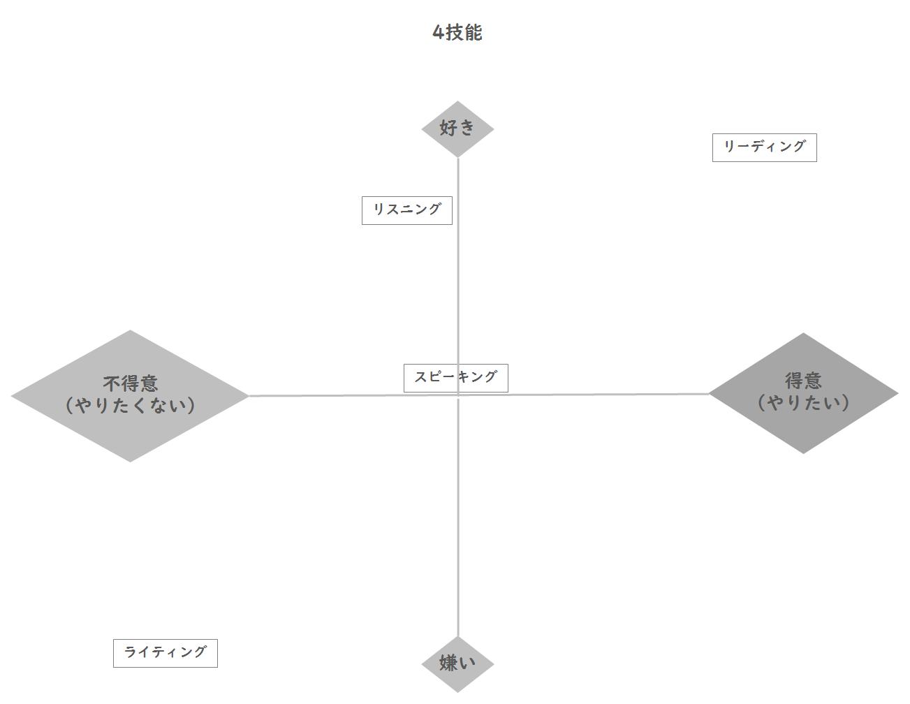 4技能の分析例